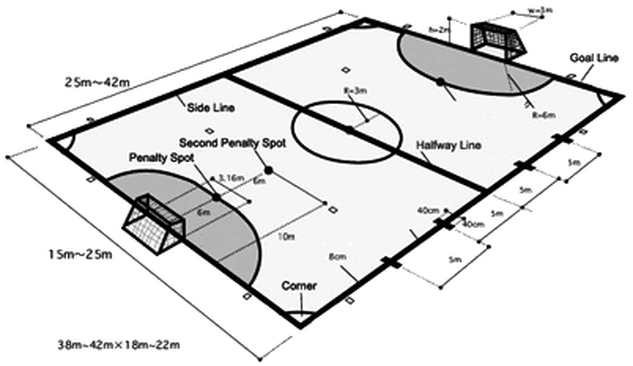 Other Characteristics Of The Futsal Court